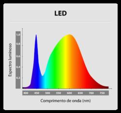 Gráfico IRC - LED