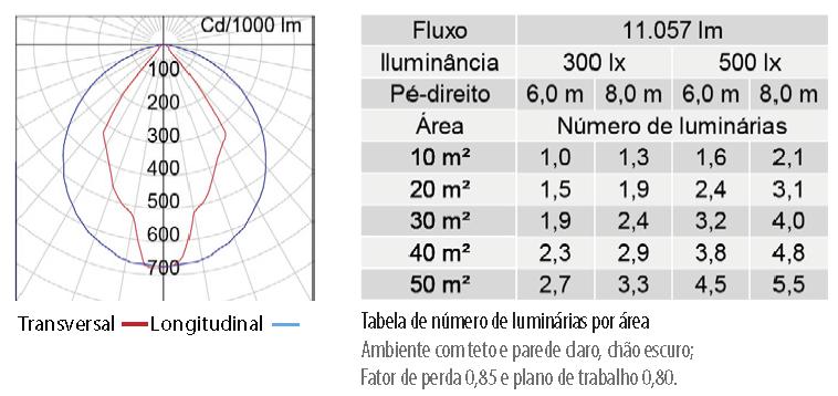 Lumicenter - Iluminação para Supermercado - Luminária LAN08-S