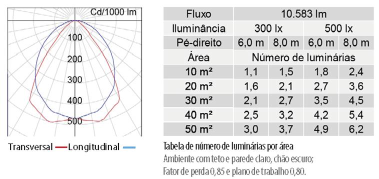 Lumicenter - Iluminação para Supermercado - Luminária LAN09-S