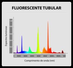 Gráfico IRC - Lâmpada Fluorescente Tubular